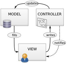 Overview Of ASP.NET MVC Step by Step Day - 1