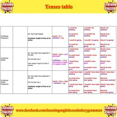 tenses in english grammar with examples pdf free download English Grammar Online, Learn English Grammar, English Study, Learning English, English Grammar Tenses, Korean, Pdf, Free, Learn English