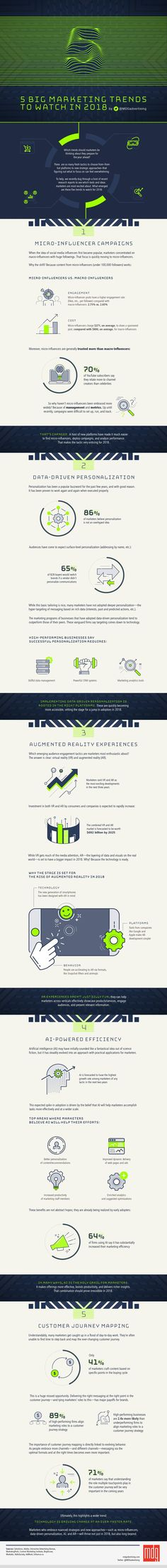 5 Big Marketing Trends to Watch in 2018 - #infographic