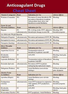 Anticoagulant Drugs Cheat Sheet - Medical eStudy