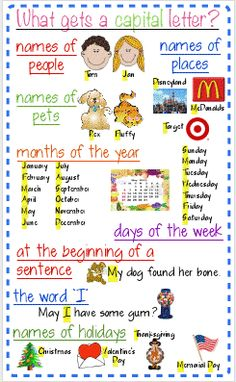 ~Zeek's Zoo~: What Gets a Capital Letter? This blog has TONS of great 1st grade level stuff. Noun Anchor Charts, Noun Chart, Grammar Chart, 1st Grade Writing, 2nd Grade Grammar, Kinder Writing, Teaching Writing, Teaching English, Punctuation Posters