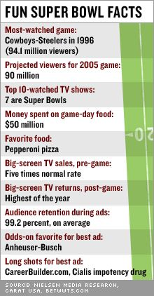 Super bowl football facts and statistics