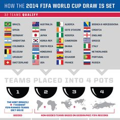 The Draw Explained - Infographic - U.S. Soccer