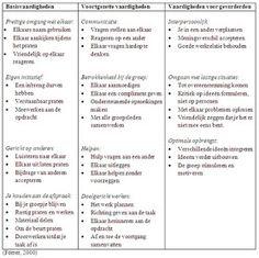 cooperatief leren: Wat is de rol van de leerkracht binnen het coöperatief leren…