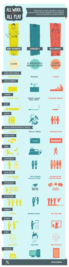 All Work and All Play: Infográfico