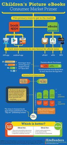 Infográfico: livros digitais ilustrados para crianças, um resumo do mercado