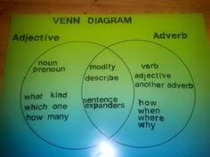 Venn Diagram/Adjectives and Adverbs -- turn this into a double bubble map