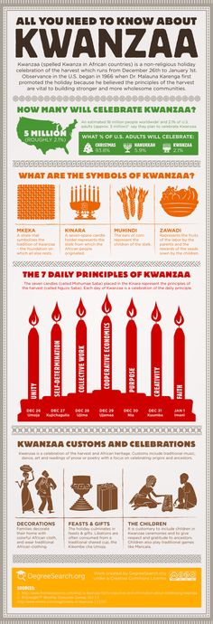 All You Need To Know About Kwanzaa [infographic] via DegreeSearch.org.