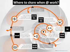 From Joachim Stroh: What to share when at work.