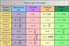 Ohm's Law Formulas