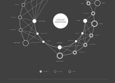 Visual Mapping, by Fiona Li   Visualoop