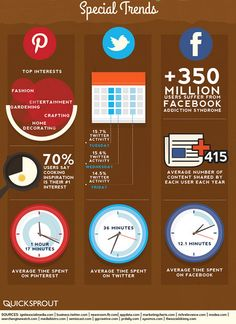 Average time spent on Pinterest is more than average time spent on Facebook. Do you agree with it?