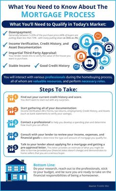 What You Need to Know About the Mortgage Process [INFOGRAPHIC] - Mortgage Calculator Full Amortization Schedule - Watch this before you apply time VA loan - What You Need to Know About the Mortgage Process Mortgage Companies, Mortgage Tips, Mortgage Calculator, Mortgage Payment, Mortgage Rates, Mortgage Humor, Refinance Mortgage, Fha Loan, Business Tips
