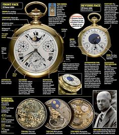 The most complicated watch ever made and what makes it special | Daily Mail Online