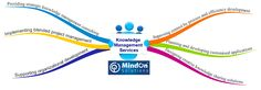 MindOn Solutions' Knowledge management consultancy services.