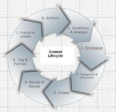 Content Lifecycle Business Marketing, Content Marketing, Digital Marketing, Online Marketing, Creative Design, Web Design, Information Design, Social Media Tips, Professional Development