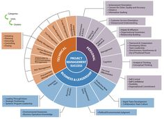Project Management Competency #albertobokos