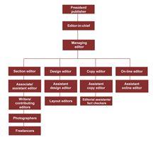 Magazine organizational structure flowchart