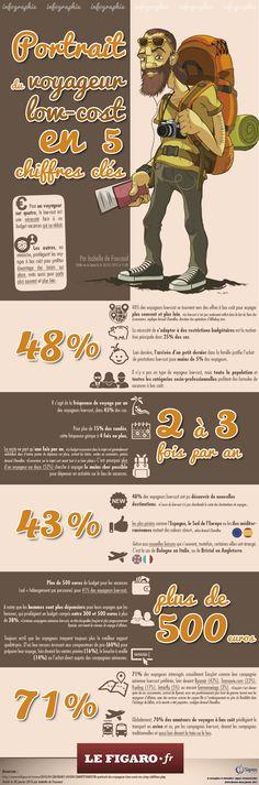 Infographie (i-viz) pour Le Figaro.fr, depuis un article de Isabelle De Foucaud, publié le 28 janvier 2015.  © signos com360