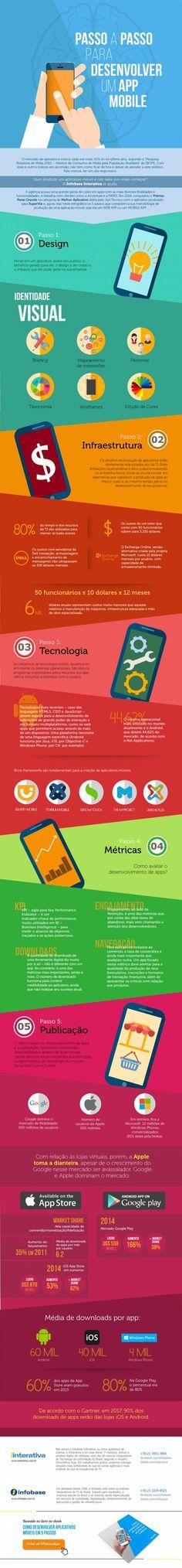 5 passos para desenvolver um aplicativo