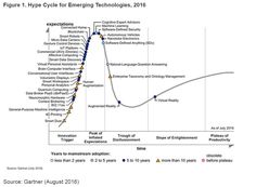 Hype Cycle By Gartner 2016