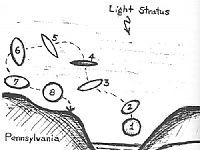 """January, 1958 - Fairbanks, Alaska, United States """"I was on duty as a radar ATC operator and observed on my radar an object flying at 5,000mph+ and making impossible 90 degree turns. I coordinated and confirmed sighting with at least 3 other radar sites.""""  View full report"""