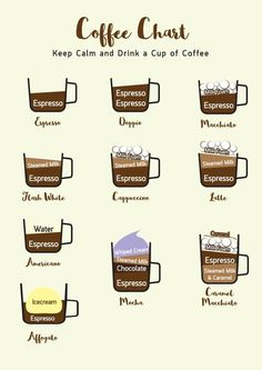 coffee drinks Coffee Chart by Ora on creativemarket Espresso Recipes, Coffee Drink Recipes, Starbucks Recipes, Coffee Menu, Ninja Coffee Bar Recipes, Starbucks Pumpkin, Espresso Drinks, Keurig Recipes, Cold Brew Coffee Recipe