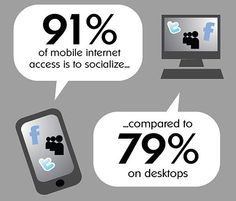 Why is it important for you to be including Mobile Marketing in your overall strategy?    91% of mobile internet access is to socialize, compared to 79% on desktops
