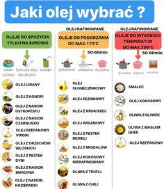 Helathy Food, Clean Recipes, Healthy Recipes, Fruit List, Survival Food, Diy Food, Diet Tips, Food To Make, Healthy Lifestyle