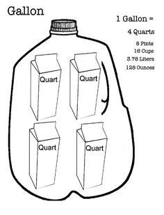Measurement Conversion Chart: Cups, Pints, Quarts, and a