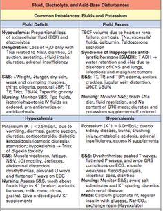 Cheat sheet on fluid and electrolyte balance & common acid-base imbalances… Nursing Labs, Nursing Student Tips, Critical Care Nursing, Nursing School Notes, Icu Nursing, Nursing Students, Nursing Schools, College Nursing, Medical Students