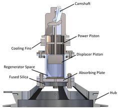 Stirling Engine Plans Stirling Free Engine Image For solar stirling engine motors stirling