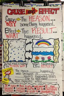 Cause and Effect Teaching Chart from Working 4 the Classroom: Classroom Anchor Charts and Posters Reading Lessons, Reading Strategies, Reading Skills, Teaching Reading, Reading Comprehension, Learning, Reading Resources, Reading Activities, Comprehension Strategies