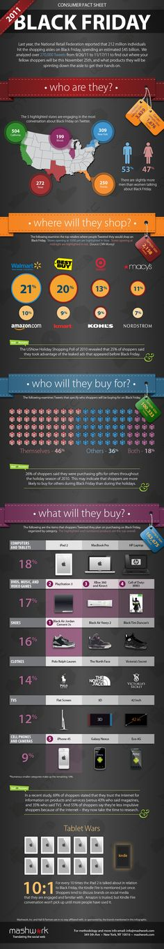 Consumers take to Twitter on Black Friday [Infographic Friday]: 2011's Twitter conversation revealed where customers shop, what they're buying, and who they're buying for on Black Friday.