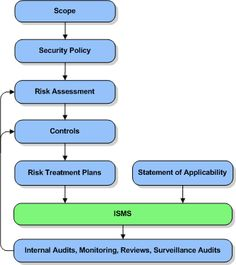 Iso 27001 Overview Implementing An Information Security Management System Home Companies Best