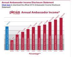 Average income for Plexus Ambassadors!!!!