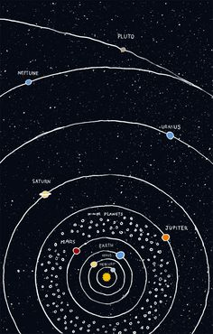 The solar system (simplified version without all the comet gizmos and whatnot).