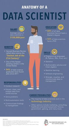 Anatomy Of A Data Scientist Infographic. If you like working in the tech industry and you're looking for a career that's rewarding, sought after, has a high rate of employment, and gives you a lot of options of where you could work, becoming a data scientist may be right for you. The need for data scientists is growing fast, so if you want to be a data scientist, act now. #dataScience #dataAnalytics #analytics #bigData #dataresearch #itCareer #salaries #incomes #wages