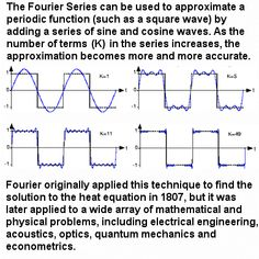 Approximation of a periodic function by the Fourier Series