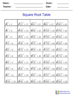 Square Roots Chart Handout