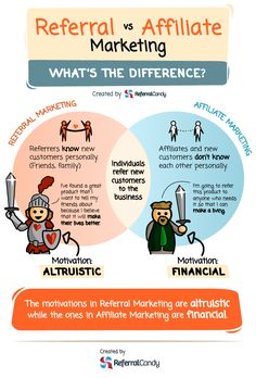 Like referral marketing, affiliate marketing drives new customers to your business through individuals who don't work for you directly. Marketing Words, Marketing Program, Affiliate Marketing, Content Marketing, Internet Marketing, Online Marketing, Digital Marketing, Marketing Videos, Travel Affiliate Programs