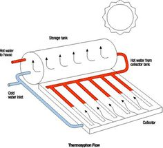 this is a diagram of how a solar hot water heater works rh pinterest com passive solar heating diagram solar pool heating diagram