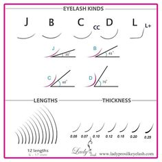 Lengths, Curves and Thickness comparisons