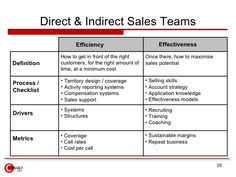 Direct & Indirect Sales Teams Definition Process / Checklist Drivers Metrics Efficiency Effectiveness How to get in front. Selling Skills, Process Map, My Career, Business Marketing, Definitions, Programming, Work Hard, Channel