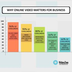 Still not sure whether to use online video for your business? Take a look at these statistics of online video marketing that will be useful for your business.
