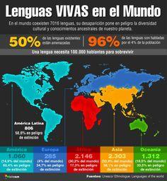 En el mundo coexisten 7016 lenguas, 50% de ellas están amenazadas #DíaDeLaLenguaMaterna #LenguasVivas @teleSURtv