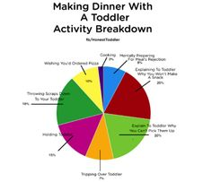 Making Dinner With A Toddler - for us, remove the red triangle and expand the green, pink, and orange triangles. Can you relate? Funny Kids, The Funny, Toddler Meme, Mommy Humor, Quotes About Motherhood, Kids Z, Parenting Memes, Just For Laughs, Toddler Activities