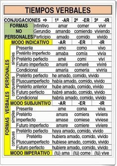 Spanish Basics: How to Describe a Person's Face – Learn Spanish Spanish Tenses, Spanish Grammar, Grammar And Vocabulary, Spanish Language Learning, Teaching Spanish, Study Spanish, How To Speak Spanish, Learn Spanish, Spanish Basics