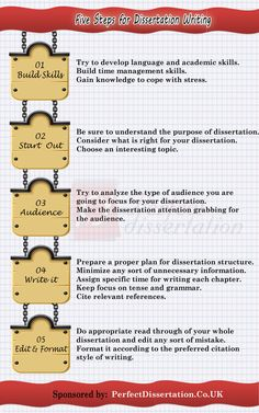 Five Steps for #Dissertation writing