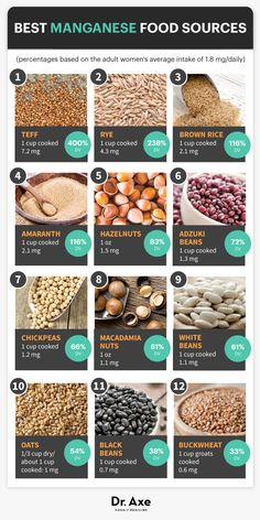 Best Food Sources of Manganese http://www.draxe.com #health #holistic #natural